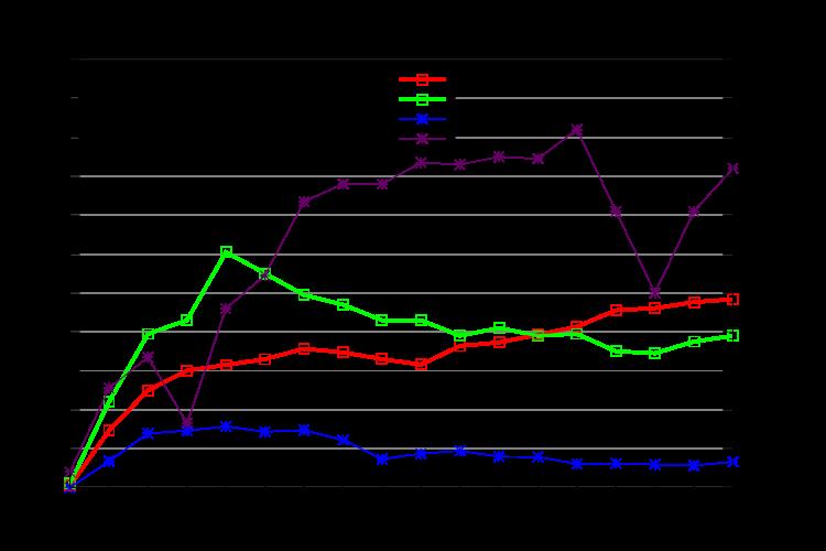 Eurotunel statistika