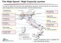 vysokorychlostní železnice Itálie