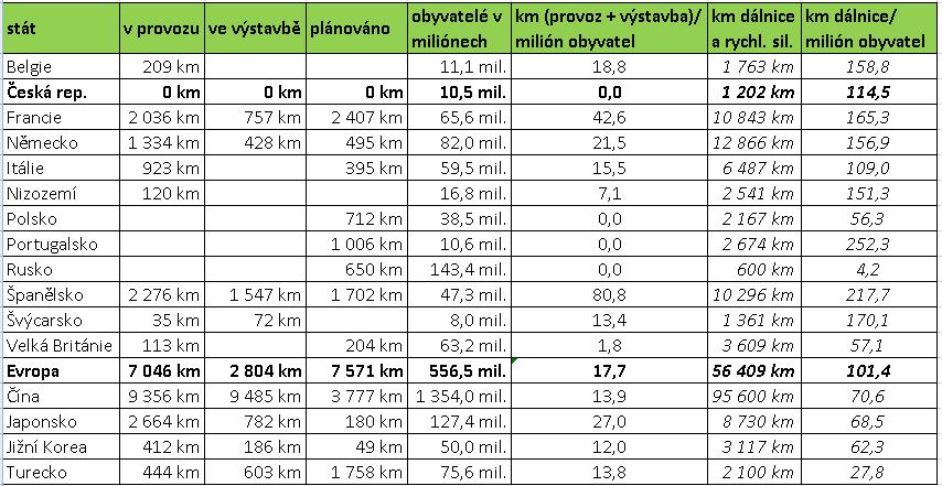 dálnice versus VRT