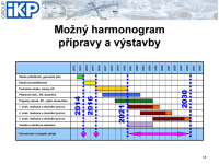 harmonogram výstavby VRT v ČR
