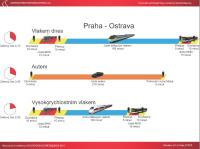 Praha-Ostrava cestovní časy
