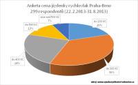 anketa rychlovlakem Praha Brno za hodinu