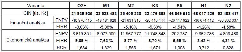 finanční a ekonomická analýza variant modernizace trati Brno - Přerov,