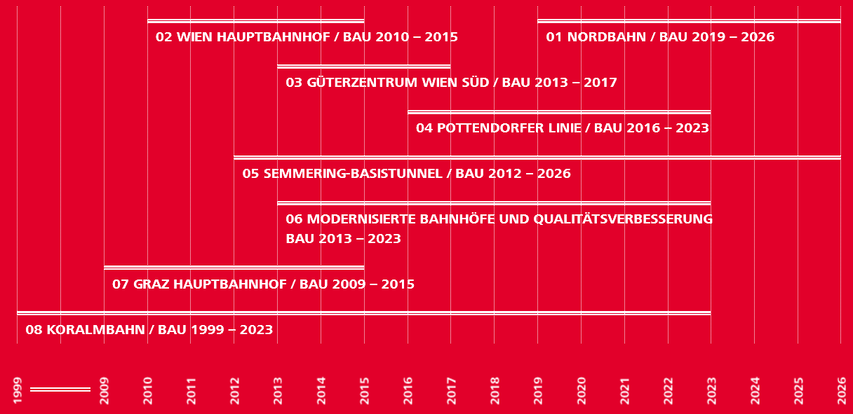 harmonogram výstavby rakouské Südstrecke