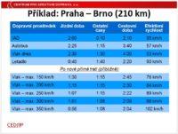 Záruba CEDOP cestovní doby Praha-Brno